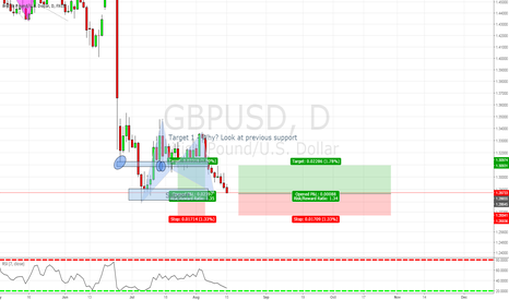 GBPUSD: LONG opportunity on $GBPUSD 15-8-2016