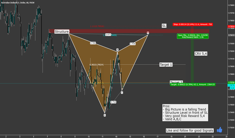 AUDUSD: AUD USD Short Gartley with 5,4 Risk Reward