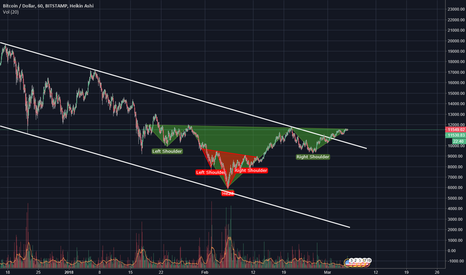 BTCUSD: For i-H&S people