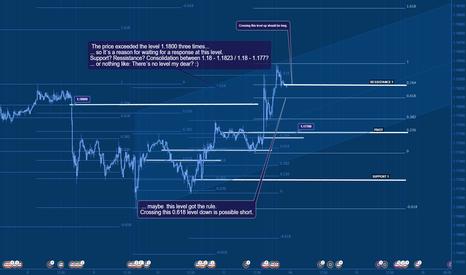EURUSD: 1.180 oscilating movement