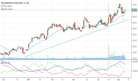 IRB: BUY INFRASTRUCTURE  AT 261 FOR TGT 275 / 280 /285