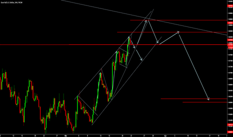EURUSD: My View on lower time firm on euro .