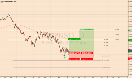 GBPUSD: Oversold