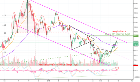 BTCUSD: Bitcoin Slips — Continues To Climb Mount Lambo (BTC)