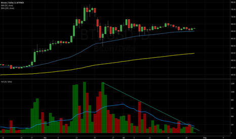 BTCUSD: Waiting for Volume
