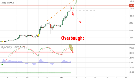ETHUSD: Overbought?