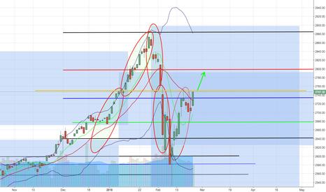 SPX: S&P500 (USA500) short term long to 2.800 possible bullish
