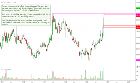 MOIL: MOIL: Wonderful Rally, What Next?