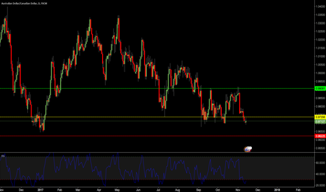 AUDCAD: AUDCAD - Long Opportunity