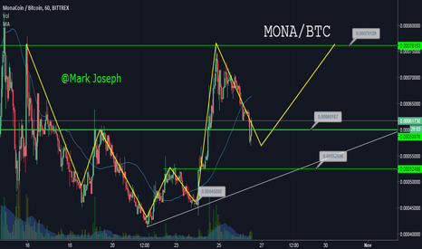 MONABTC: Mona Trade Idea