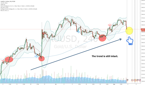 XAUUSD: Are you ready to jump?