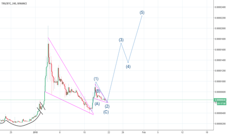 TRXBTC: Are we going to see TRX break out very soon?
