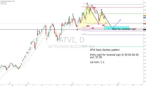 ATVI: ATVI Daily Gartley pattern