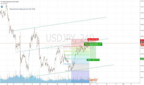 USDJPY: Selling usdjpy after a rebound at resistance.