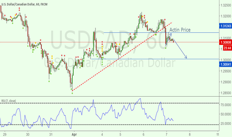 USDCAD: It's Time To Sell UsdCad