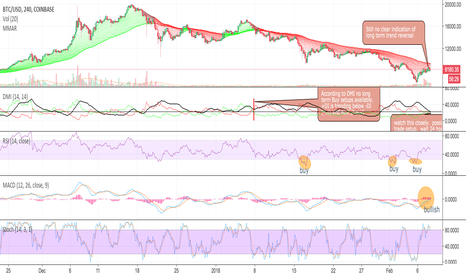 BTCUSD: Don't try and catch a falling knife!!!