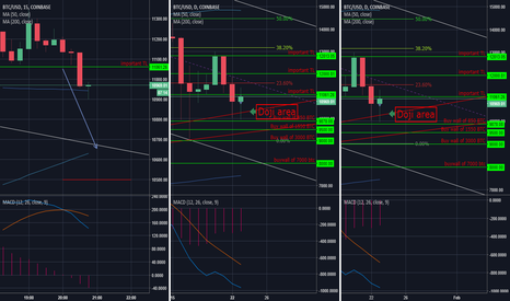 BTCUSD: DOJI on Bitcoin may be another bullis signal