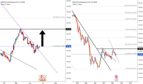 GBPJPY: GBP/JPY: As said in my previous post I am bullish