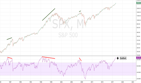 SPX: High Monthly SPX -RSI is Bullish