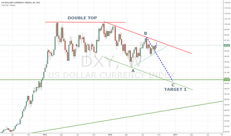 DXY: US DOLLAR IN DOWNWARD CORRECTION
