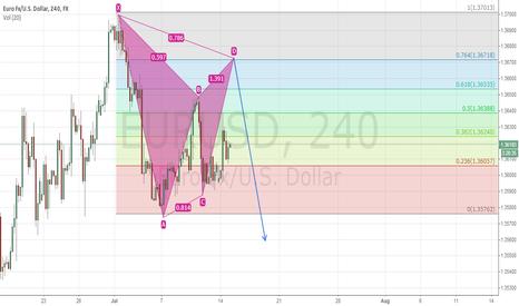 EURUSD: short at 13670