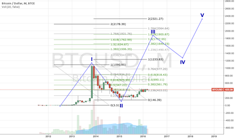 BTCUSD: BTC Roadmap