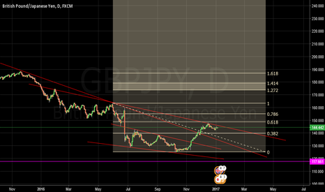 GBPJPY: Any thoughts
