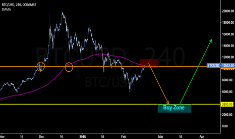 BTCUSD: As #BTC Is Now Testing 200P MA, Sellers Could Come In With Force