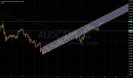 AUDCAD: AUDCAD at a tipping point