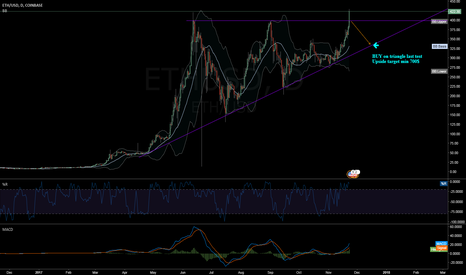 ETHUSD: ETH/USD Triangle Breakout Solid?