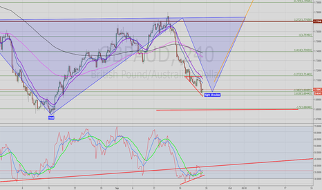 GBPAUD: GBPAUD Buy set up - potentially to the 1.77000