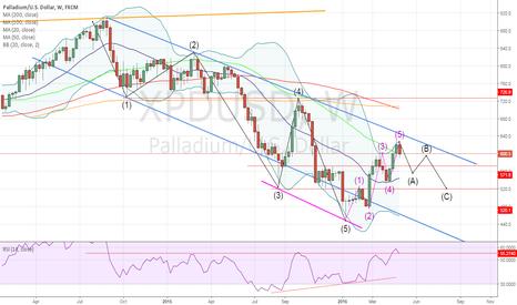 XPDUSD: Palladium looking to correct lower