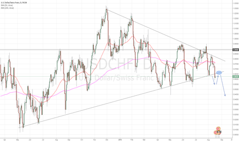 USDCHF: USDCHF Triangle Breaks Short