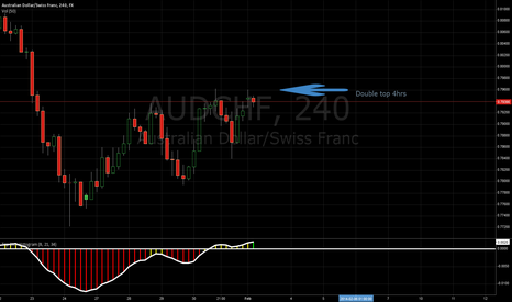 AUDCHF: DOUBLE TOP ON AUDCHF
