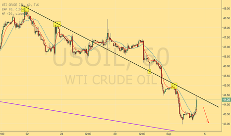 USOIL: USOIL SHORT VERY LOW RISK
