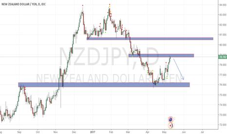 NZDJPY: Nzd Jpy daily sell...