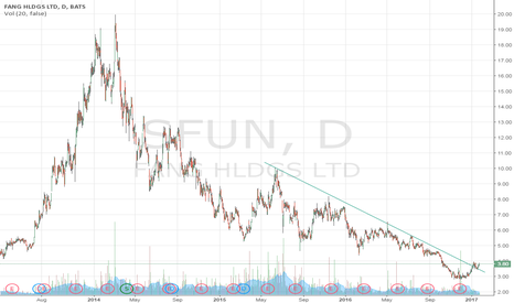 SFUN: Looks interesting on the chart $SFUN