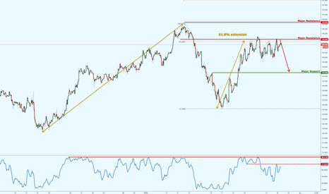 EURJPY: EURJPY continues to test major resistance, lining up a potential