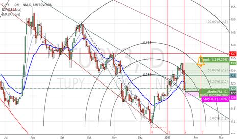 TUPY3: TUPY3 - Pivô de alta. Nova entrada