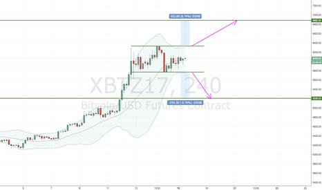 XBTZ17: $500 move is coming (XBTZ17)