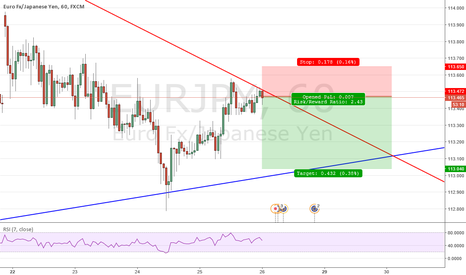 EURJPY: Triangle Bounce