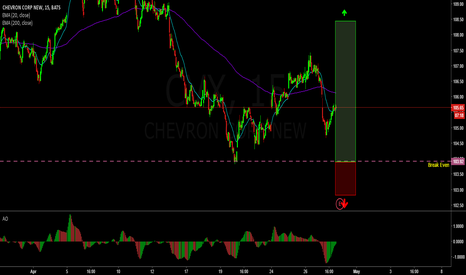 CVX: Earnings trade on Chevron