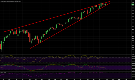 EEM: Emerging market equities, due for a shakeup soon?