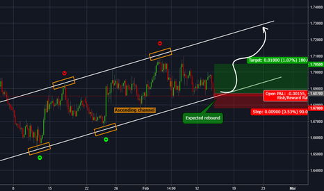 EURNZD: EURNZD is approching the support of an ascending channel