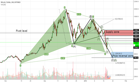 BTCUSD: Bitcoin bullish Gartley and ABC correction