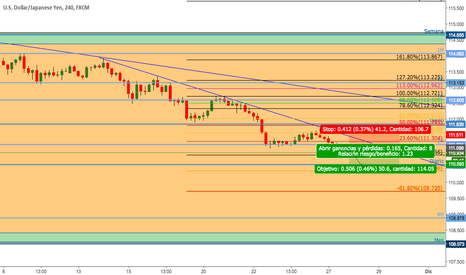 USDJPY: Sell limit en h4 o h1