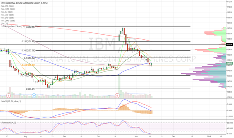IBM: Bounced off .618 and 100dma support