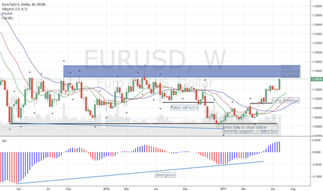 EURUSD: Eur Generally Bullish