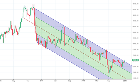 DRREDDY: Dr. Reddy Likely to Give break out on a weekly chart