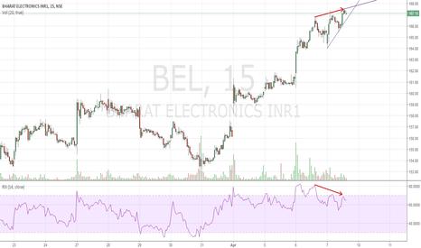 BEL: BEL Short Wolfe Wave Divergence Oversold Intra day.